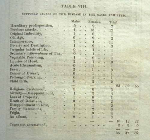 Reasons for admission at the Aberdeen Lunatic Asylum in the 1840s - ©Facebook/NHSGrampian Archives